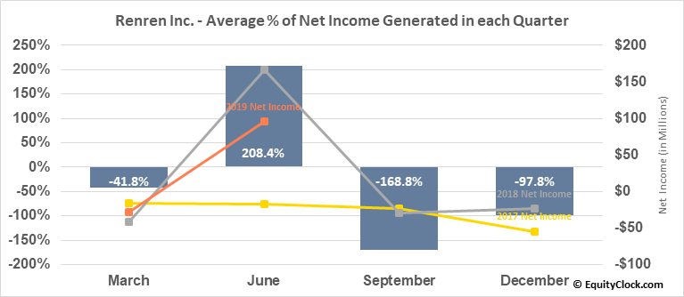 Renren Inc. (NYSE:RENN) Net Income Seasonality