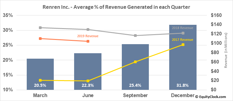 Renren Inc. (NYSE:RENN) Revenue Seasonality