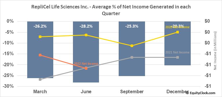 RepliCel Life Sciences Inc. (OTCMKT:REPCF) Net Income Seasonality