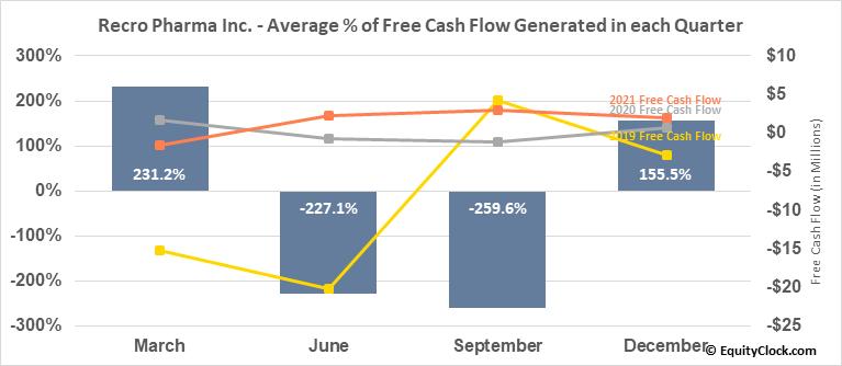Recro Pharma Inc. (NASD:REPH) Free Cash Flow Seasonality