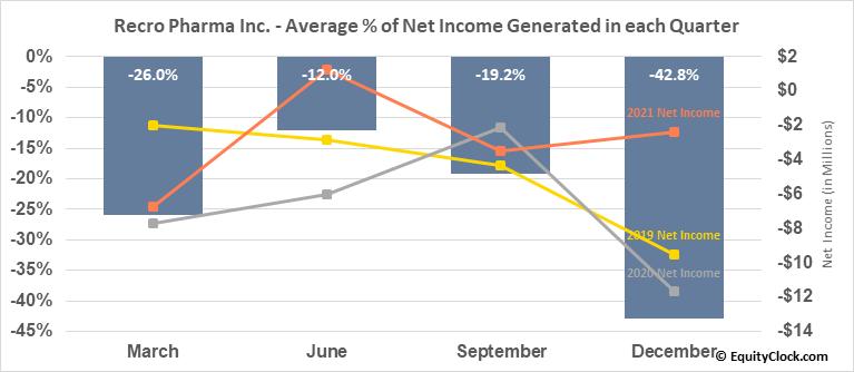 Recro Pharma Inc. (NASD:REPH) Net Income Seasonality