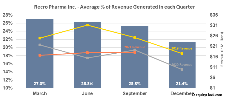Recro Pharma Inc. (NASD:REPH) Revenue Seasonality