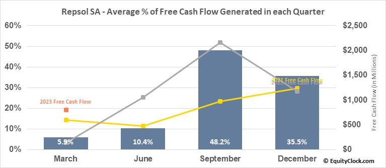 Repsol SA (OTCMKT:REPYY) Free Cash Flow Seasonality