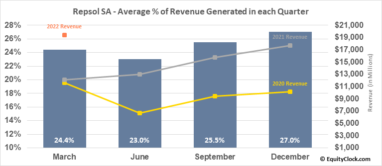 Repsol SA (OTCMKT:REPYY) Revenue Seasonality