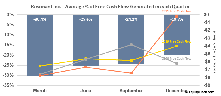 Resonant Inc. (NASD:RESN) Free Cash Flow Seasonality