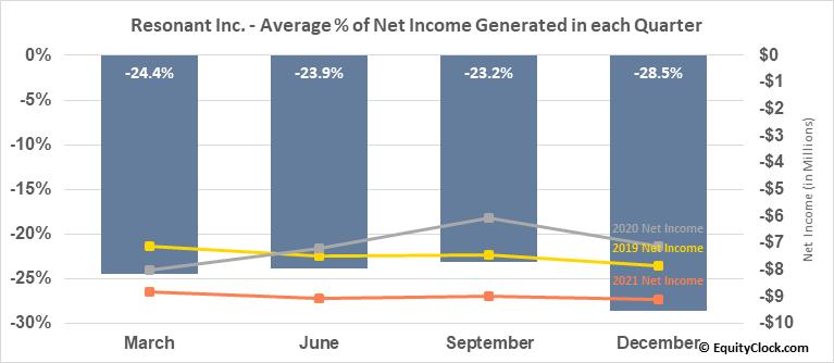 Resonant Inc. (NASD:RESN) Net Income Seasonality