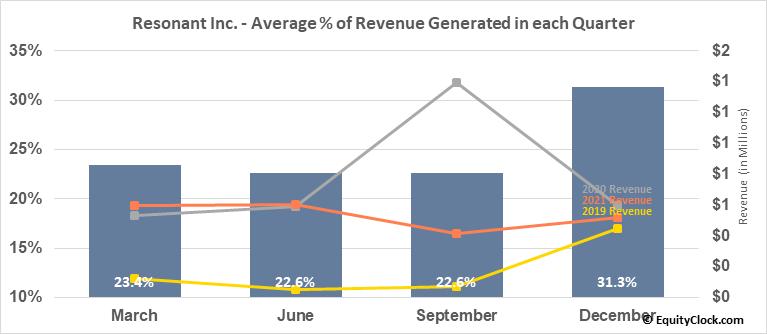 Resonant Inc. (NASD:RESN) Revenue Seasonality