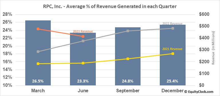 RPC, Inc. (NYSE:RES) Revenue Seasonality