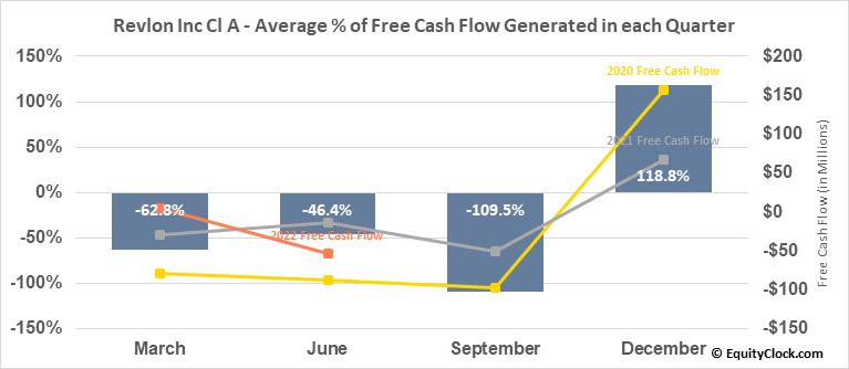 Revlon Inc Cl A (NYSE:REV) Free Cash Flow Seasonality