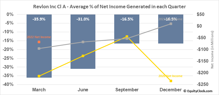 Revlon Inc Cl A (NYSE:REV) Net Income Seasonality