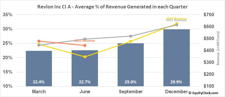 Revlon Inc Cl A (NYSE:REV) Revenue Seasonality