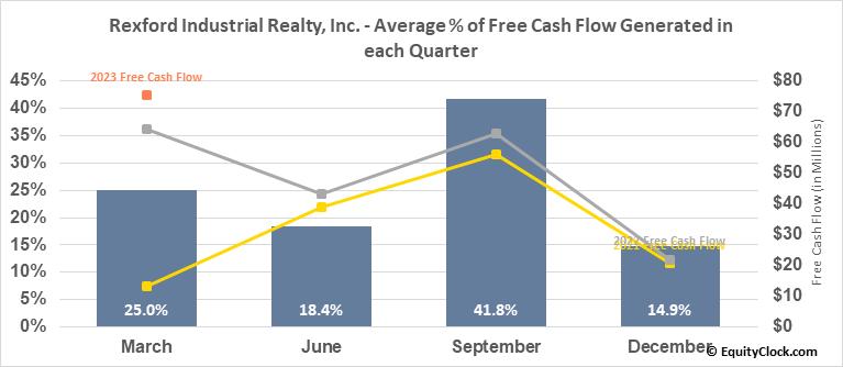 Rexford Industrial Realty, Inc. (NYSE:REXR) Free Cash Flow Seasonality