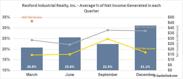 Rexford Industrial Realty, Inc. (NYSE:REXR) Net Income Seasonality