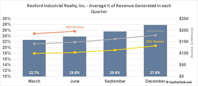 Rexford Industrial Realty, Inc. (NYSE:REXR) Revenue Seasonality