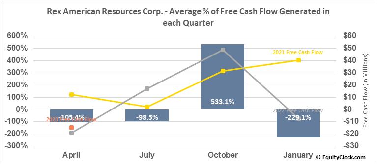 Rex American Resources Corp. (NYSE:REX) Free Cash Flow Seasonality