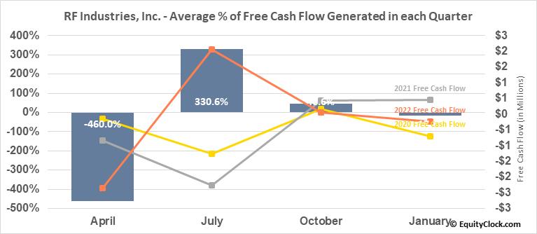 RF Industries, Inc. (NASD:RFIL) Free Cash Flow Seasonality