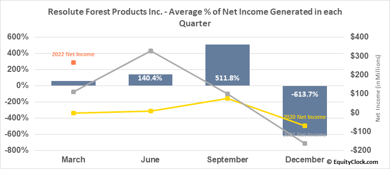 Resolute Forest Products Inc. (TSE:RFP.TO) Net Income Seasonality