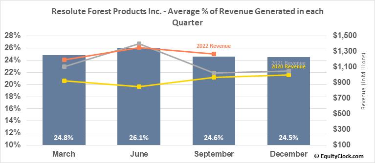 Resolute Forest Products Inc. (TSE:RFP.TO) Revenue Seasonality