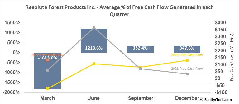 Resolute Forest Products Inc. (NYSE:RFP) Free Cash Flow Seasonality