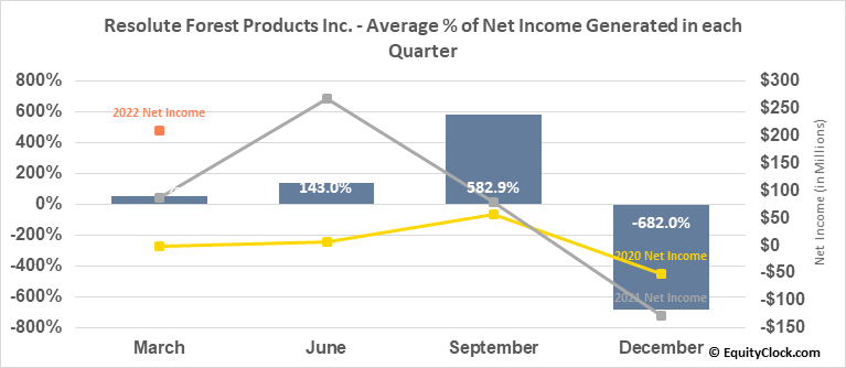 Resolute Forest Products Inc. (NYSE:RFP) Net Income Seasonality