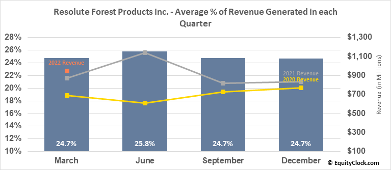 Resolute Forest Products Inc. (NYSE:RFP) Revenue Seasonality