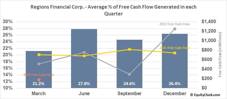 Regions Financial Corp. (NYSE:RF) Free Cash Flow Seasonality