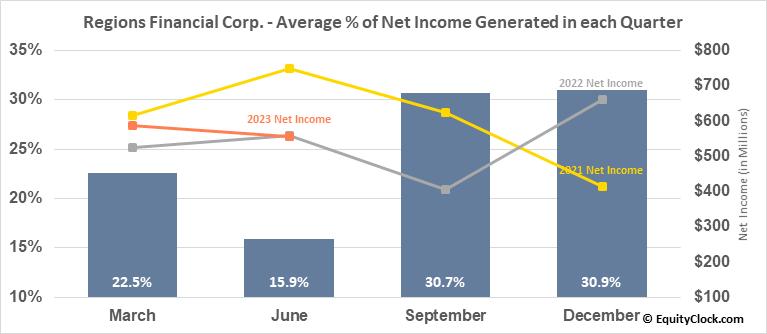 Regions Financial Corp. (NYSE:RF) Net Income Seasonality