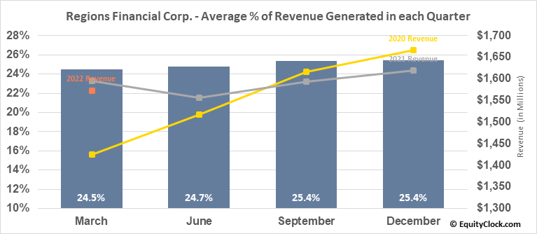 Regions Financial Corp. (NYSE:RF) Revenue Seasonality