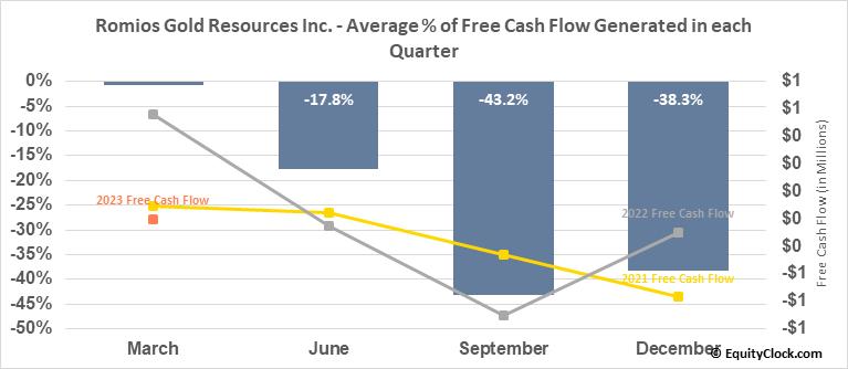 Romios Gold Resources Inc. (TSXV:RG.V) Free Cash Flow Seasonality