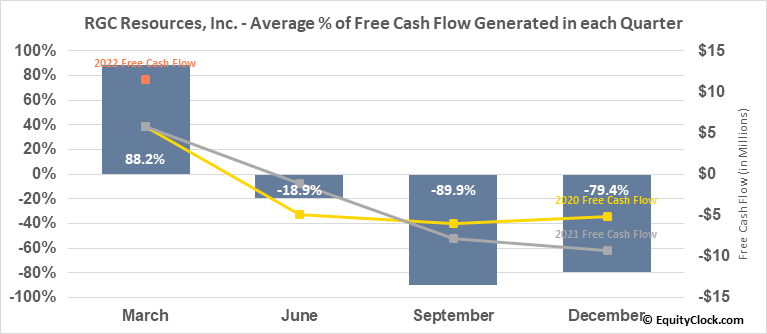 RGC Resources, Inc. (NASD:RGCO) Free Cash Flow Seasonality