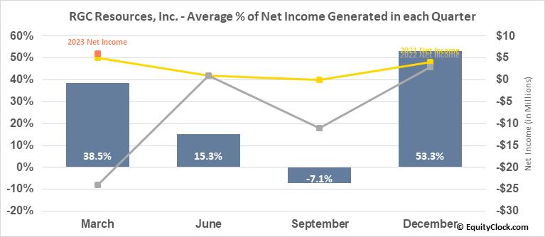 RGC Resources, Inc. (NASD:RGCO) Net Income Seasonality