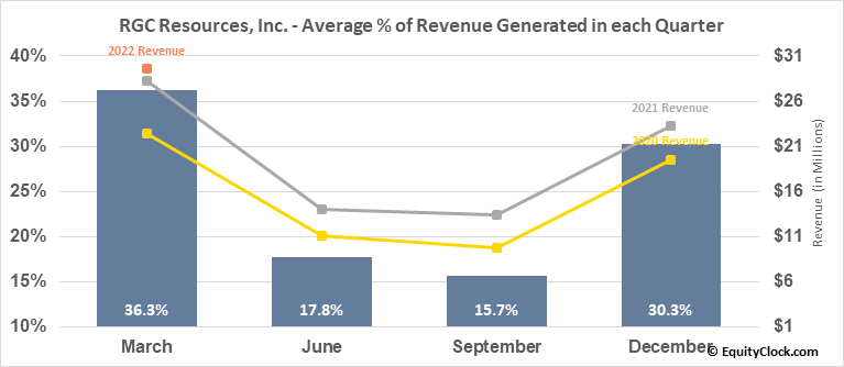 RGC Resources, Inc. (NASD:RGCO) Revenue Seasonality