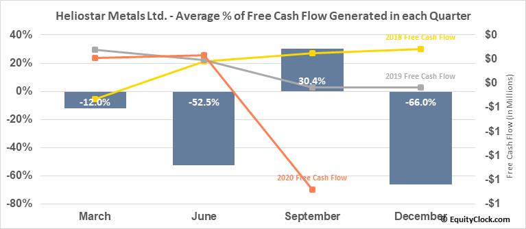 Heliostar Metals Ltd. (OTCMKT:RGCTF) Free Cash Flow Seasonality