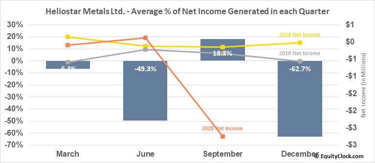Heliostar Metals Ltd. (OTCMKT:RGCTF) Net Income Seasonality