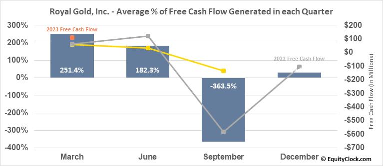 Royal Gold, Inc. (NASD:RGLD) Free Cash Flow Seasonality