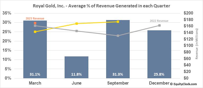 Royal Gold, Inc. (NASD:RGLD) Revenue Seasonality