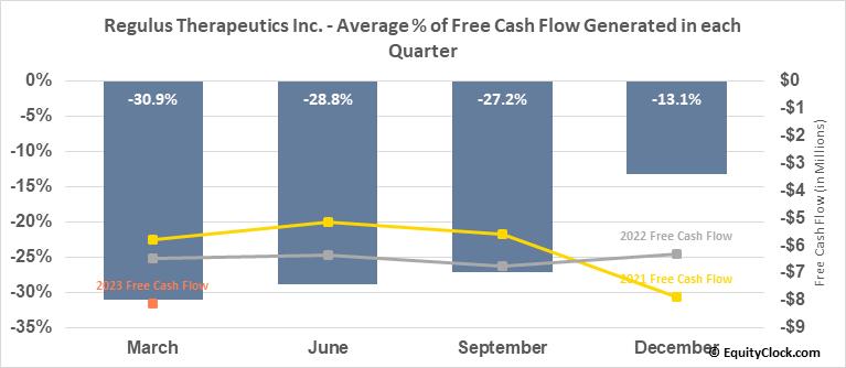 Regulus Therapeutics Inc. (NASD:RGLS) Free Cash Flow Seasonality