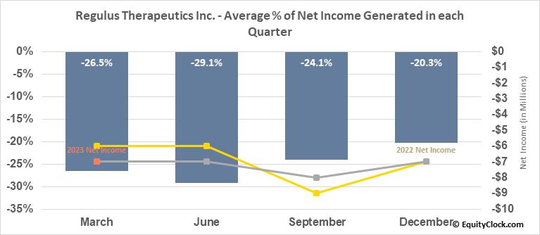 Regulus Therapeutics Inc. (NASD:RGLS) Net Income Seasonality