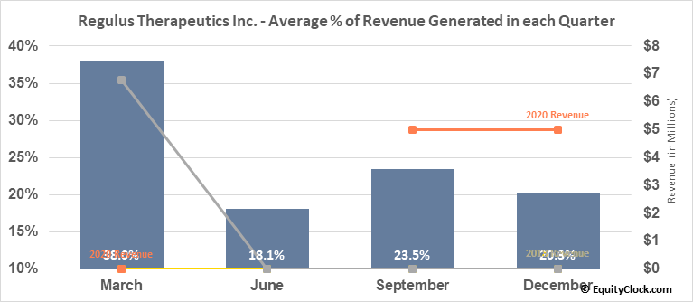 Regulus Therapeutics Inc. (NASD:RGLS) Revenue Seasonality