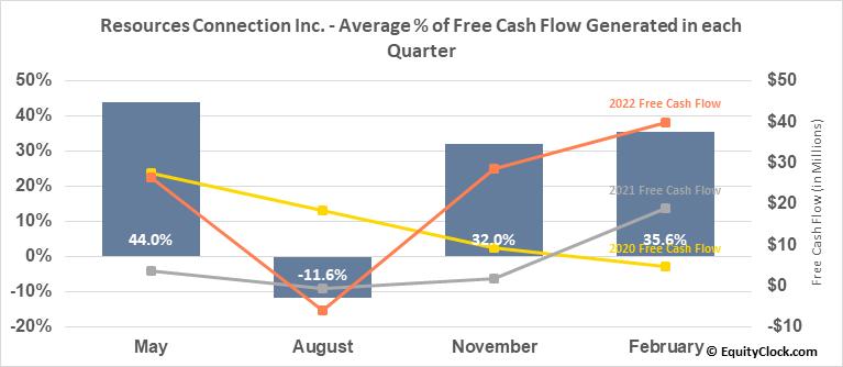 Resources Connection Inc. (NASD:RGP) Free Cash Flow Seasonality