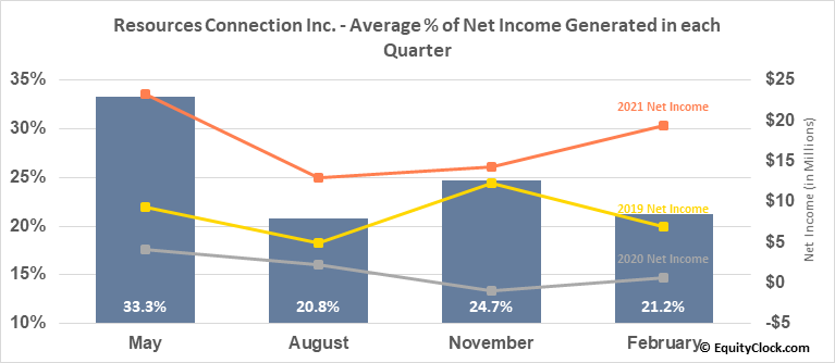 Resources Connection Inc. (NASD:RGP) Net Income Seasonality