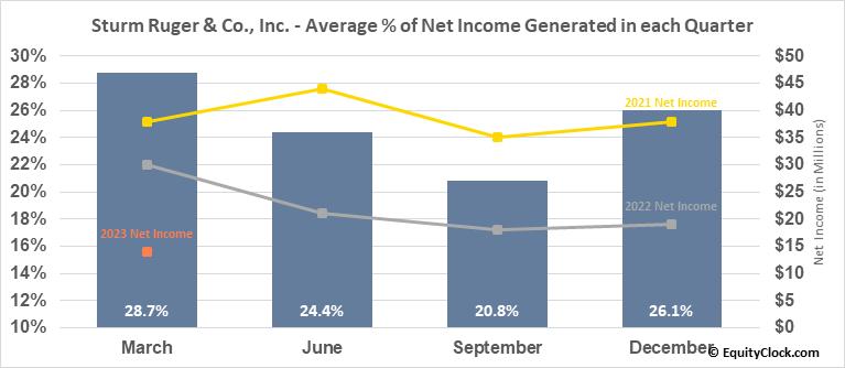 Sturm Ruger & Co., Inc. (NYSE:RGR) Net Income Seasonality