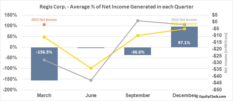 Regis Corp. (NYSE:RGS) Net Income Seasonality