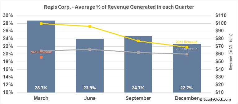 Regis Corp. (NYSE:RGS) Revenue Seasonality
