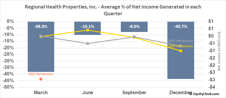 Regional Health Properties, Inc. (AMEX:RHE) Net Income Seasonality