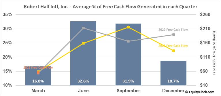 Robert Half Intl, Inc. (NYSE:RHI) Free Cash Flow Seasonality