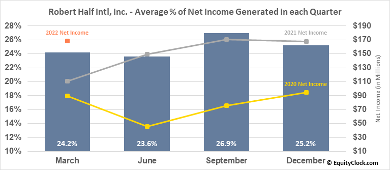 Robert Half Intl, Inc. (NYSE:RHI) Net Income Seasonality