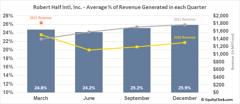Robert Half Intl, Inc. (NYSE:RHI) Revenue Seasonality