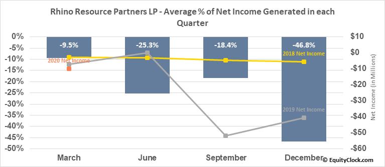 Rhino Resource Partners LP (OTCMKT:RHNO) Net Income Seasonality