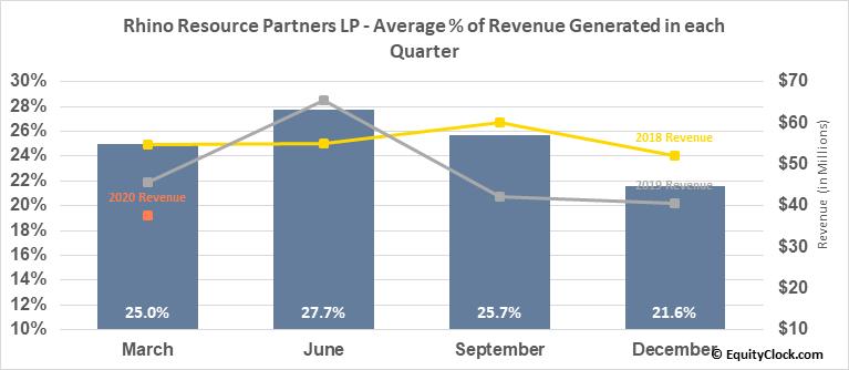 Rhino Resource Partners LP (OTCMKT:RHNO) Revenue Seasonality